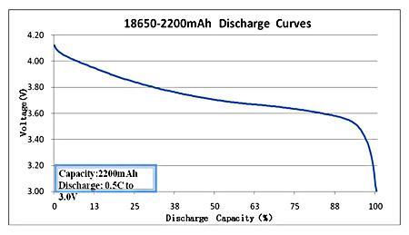 18650-2200mAh-discharge-curve